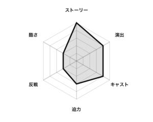 『グリーン・ゾーン』評価グラフ