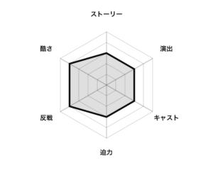 『プラトーン』評価グラフ