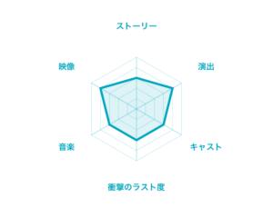 『レポゼッションメン』評価チャート