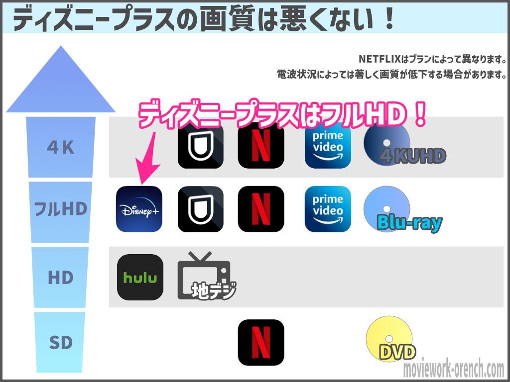 各動画配信サービスの画質図