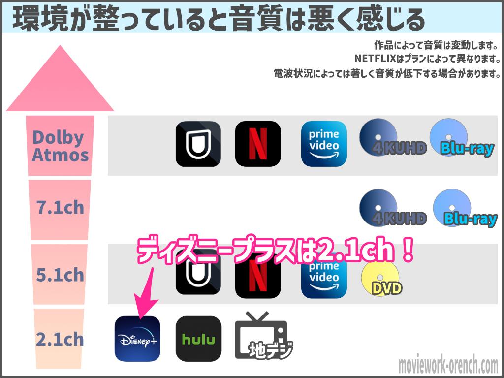 各動画配信サービスの音質図